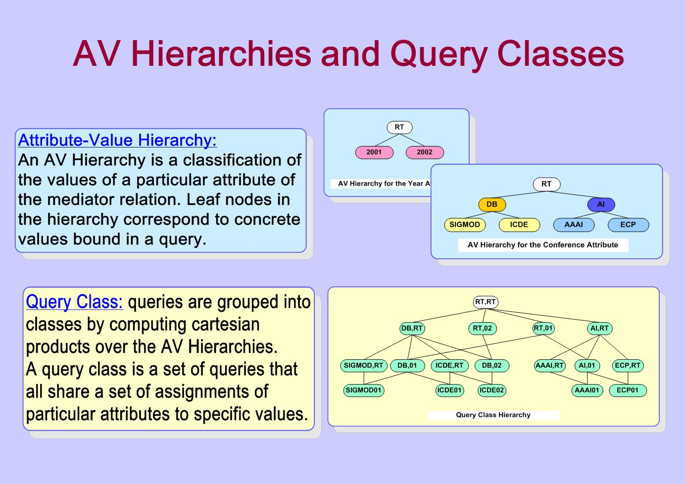 AV Hierarchies and Query Classes