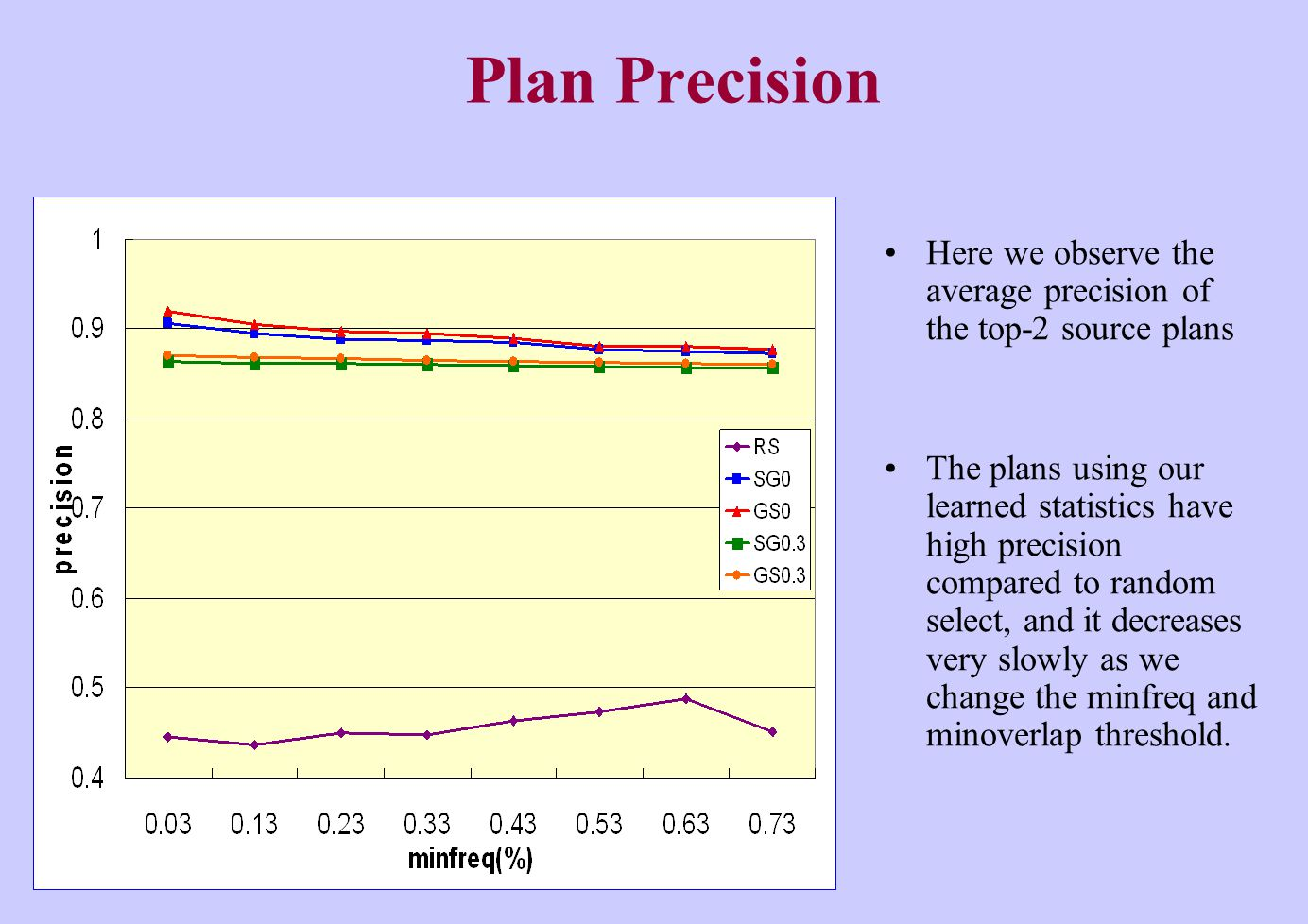 Plan Precision Here we observe the average precision of the top-2 source plans The plans using our learned statistics have high precision compared to