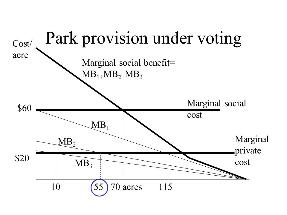 Park provision under voting Marginal social benefit= MB 1+ MB 2+ MB 3 MB 1 MB 2 MB 3 Marginal social cost 70 acres $60 Cost/ acre $20 Marginal private cost 10 55115