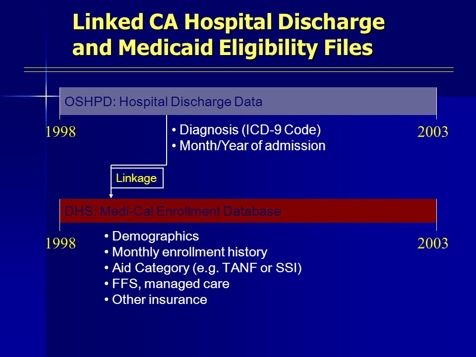 Linked CA Hospital Discharge and Medicaid Eligibility Files OSHPD: Hospital Discharge Data 19982003 DHS: Medi-Cal Enrollment Database 19982003 Demographics Monthly enrollment history Aid Category (e.g.