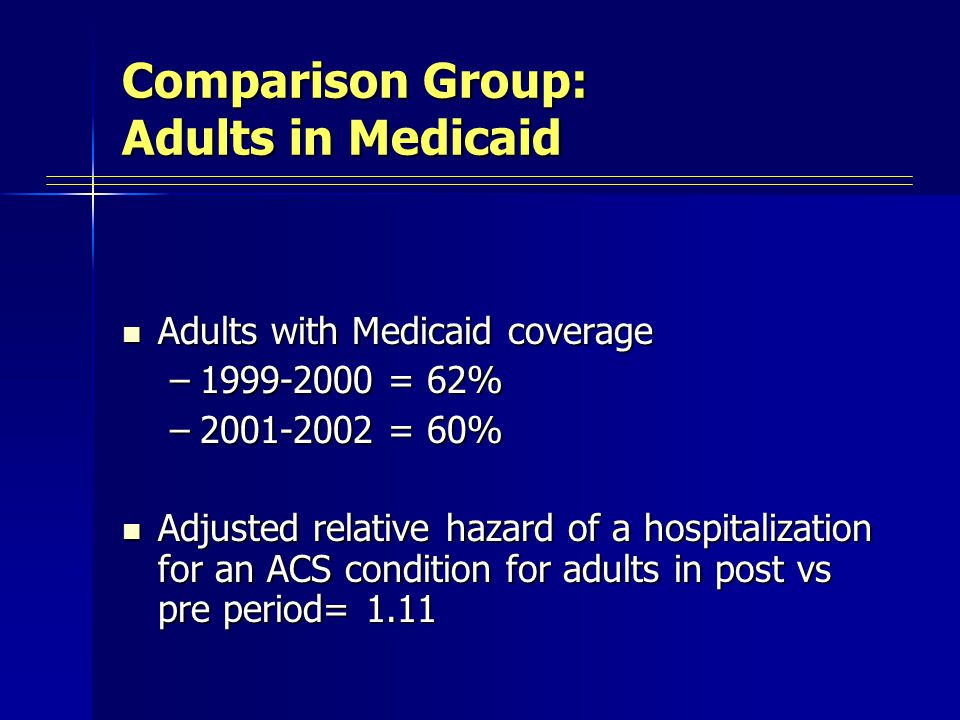 Comparison Group: Adults in Medicaid Adults with Medicaid coverage Adults with Medicaid coverage –1999-2000 = 62% –2001-2002 = 60% Adjusted relative hazard of a hospitalization for an ACS condition for adults in post vs pre period= 1.11 Adjusted relative hazard of a hospitalization for an ACS condition for adults in post vs pre period= 1.11