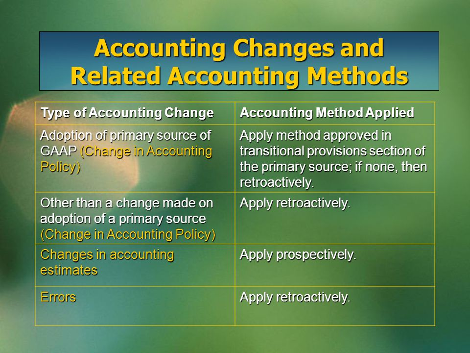 Retroactive-with-Restatement Requirements of this method include: 1.Retroactive application of the new method, including income tax effects 2.Prior-period financial statements included for comparative purposes 3.Description of the change and effect on current and prior period financial statements disclosed