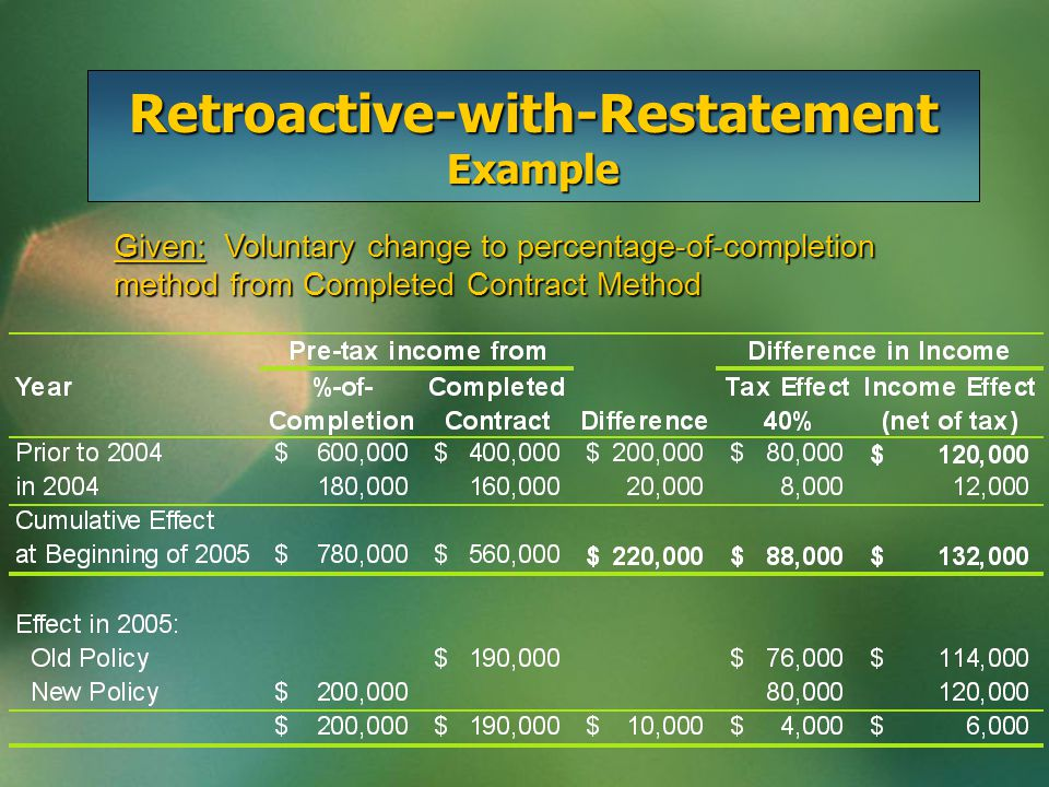 Retroactive-with-Restatement Example January 1, 2005: To record retroactive change Construction in Process220,000 Future Income Tax Liability 88,000 Retained Earnings – 132,000 Change in Accounting Policy