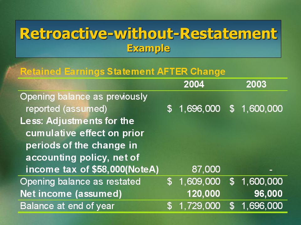 Retroactive-without-Restatement Accounting Method Only difference between retroactive adjustment with restatement and without restatement is in the financial statements for prior periods that would have been reported had the new policy been in effect originallyOnly difference between retroactive adjustment with restatement and without restatement is in the financial statements for prior periods that would have been reported had the new policy been in effect originally Without restatement leaves the comparative financial statements as originally reported and presents the change's cumulative effect as an adjustment to Retained EarningsWithout restatement leaves the comparative financial statements as originally reported and presents the change's cumulative effect as an adjustment to Retained Earnings