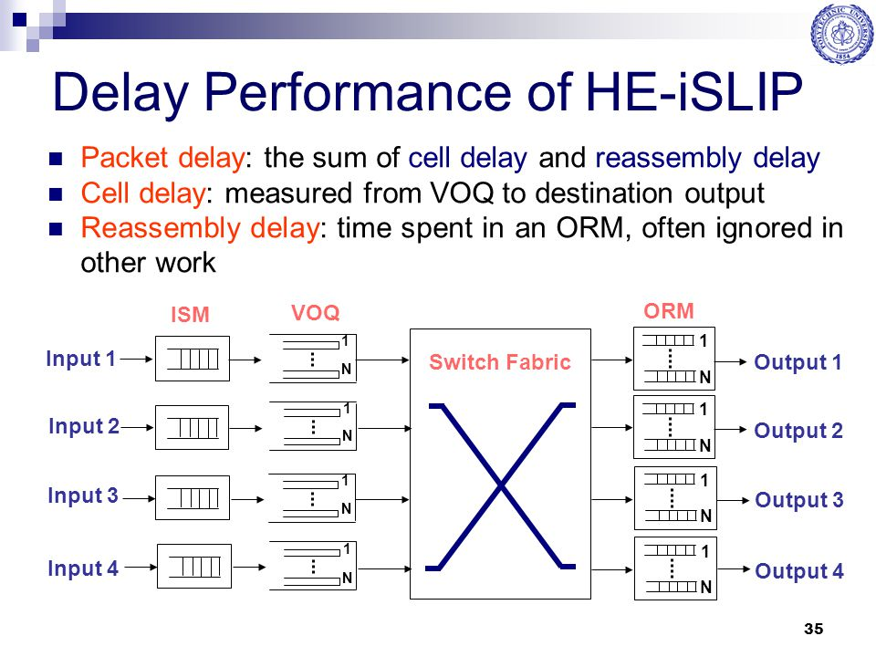 35 Delay Performance of HE-iSLIP Packet delay: the sum of cell delay and reassembly delay Cell delay: measured from VOQ to destination output Reassemb