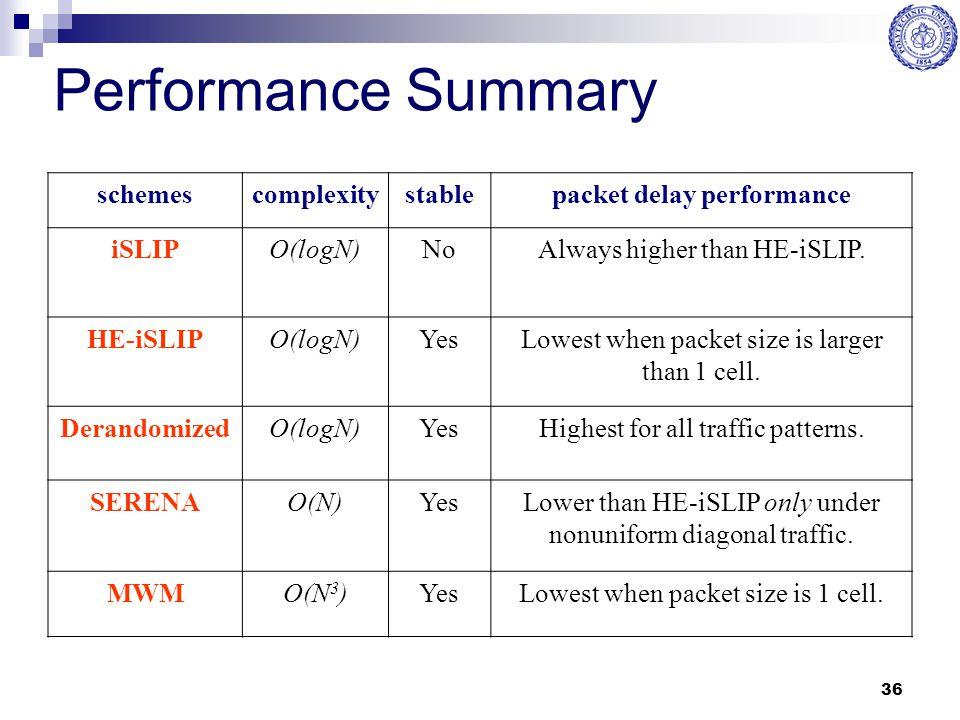 36 Performance Summary schemescomplexitystablepacket delay performance iSLIPO(logN)NoAlways higher than HE-iSLIP. HE-iSLIPO(logN)YesLowest when packet