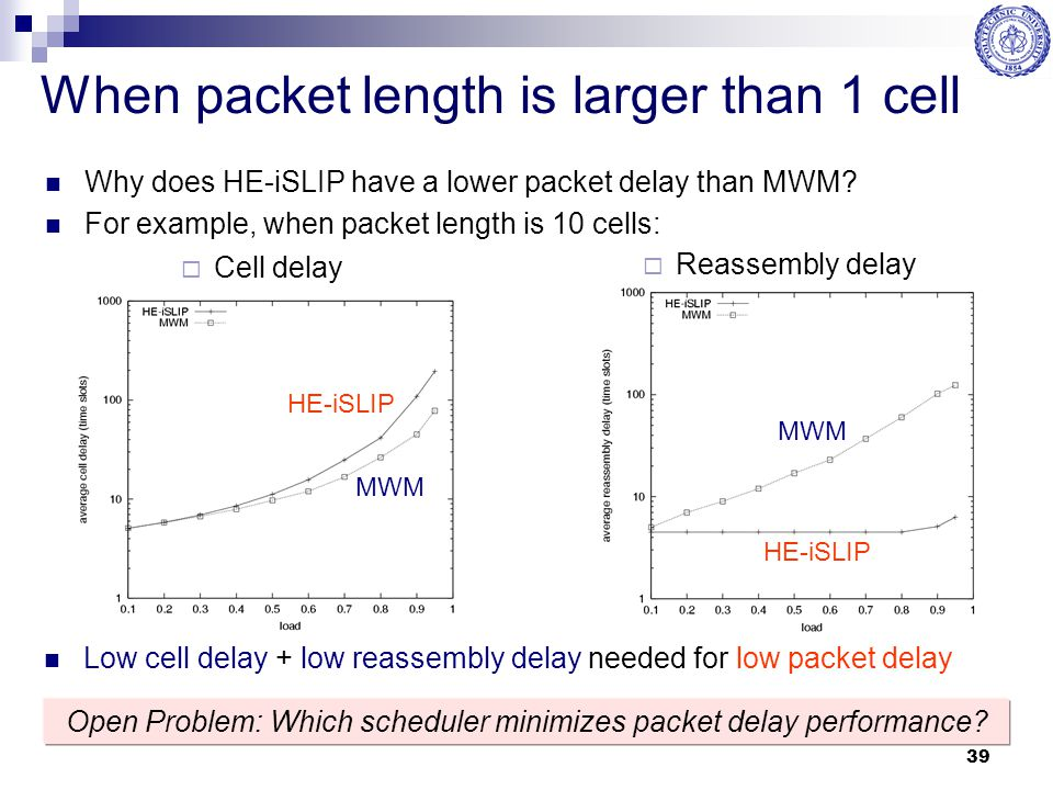 39 When packet length is larger than 1 cell Why does HE-iSLIP have a lower packet delay than MWM? For example, when packet length is 10 cells:  Cell