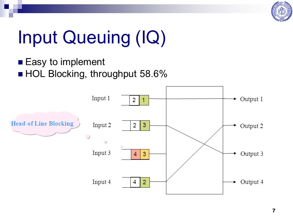 7 Input Queuing (IQ) Easy to implement HOL Blocking, throughput 58.6% Head of Line Blocking Input 1 Input 2 Input 3 Input 4 Output 1 Output 2 Output 3