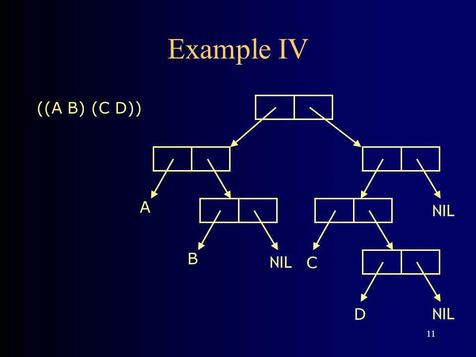 11 Example IV B A NIL C D ((A B) (C D))