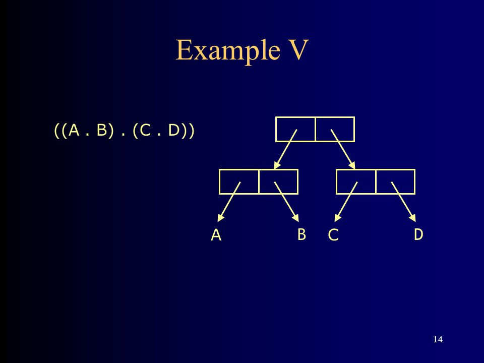14 Example V A B C D ((A. B). (C. D))