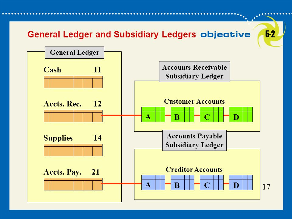 17 Cash11 Accts. Pay.21 General Ledger Accts.