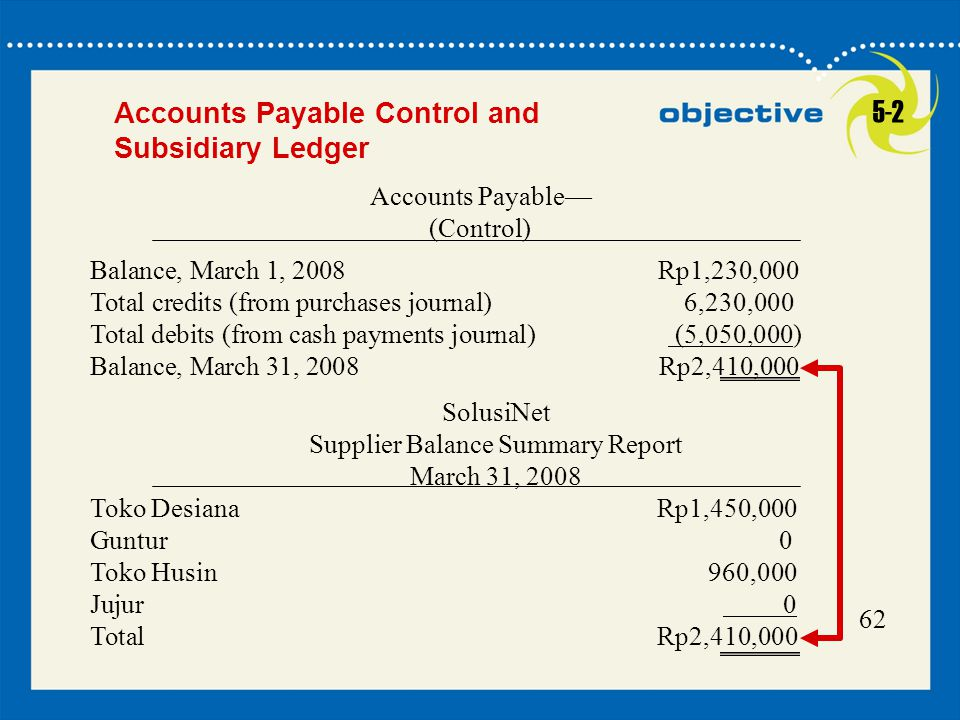 62 Accounts Payable Control and Subsidiary Ledger Accounts Payable— (Control) Balance, March 1, 2008 Rp1,230,000 Total credits (from purchases journal) 6,230,000 Total debits (from cash payments journal) (5,050,000) Balance, March 31, 2008 Rp2,410,000 SolusiNet Supplier Balance Summary Report March 31, 2008 Toko Desiana Rp1,450,000 Guntur 0 Toko Husin 960,000 Jujur 0 Total Rp2,410,000 5-2
