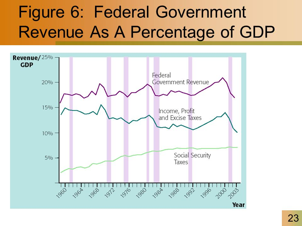 23 Figure 6: Federal Government Revenue As A Percentage of GDP