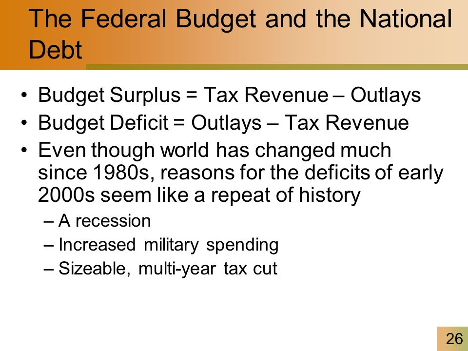 26 The Federal Budget and the National Debt Budget Surplus = Tax Revenue – Outlays Budget Deficit = Outlays – Tax Revenue Even though world has changed much since 1980s, reasons for the deficits of early 2000s seem like a repeat of history –A recession –Increased military spending –Sizeable, multi-year tax cut