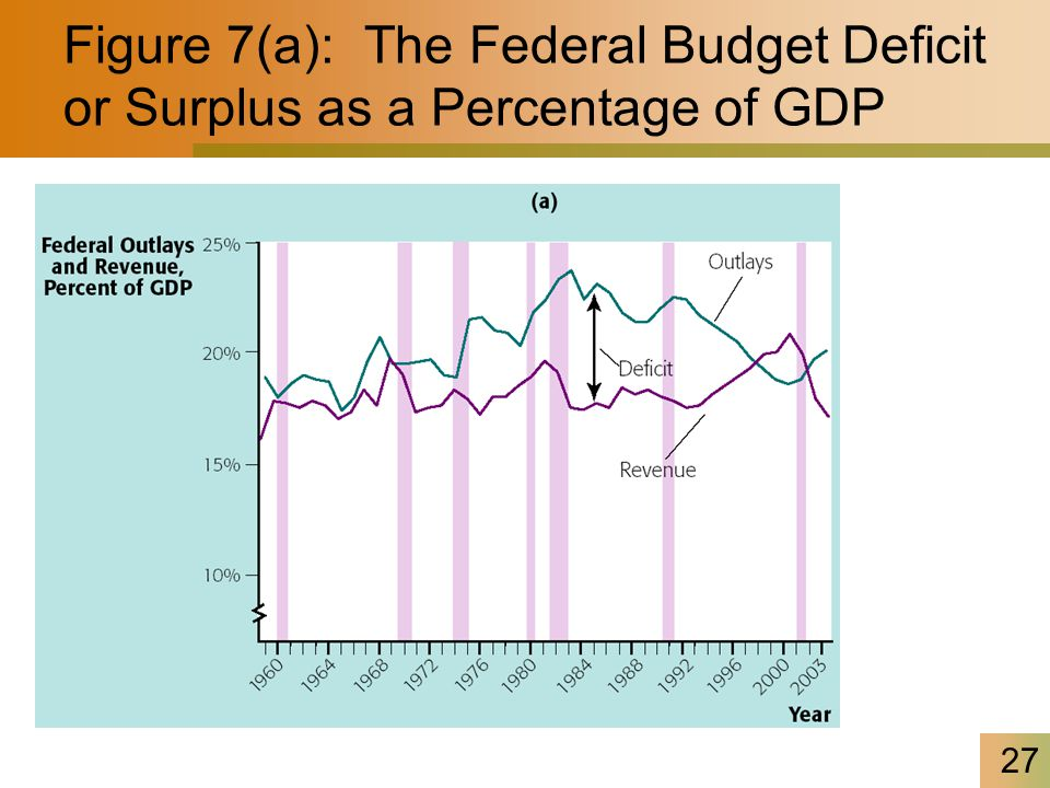 27 Figure 7(a): The Federal Budget Deficit or Surplus as a Percentage of GDP