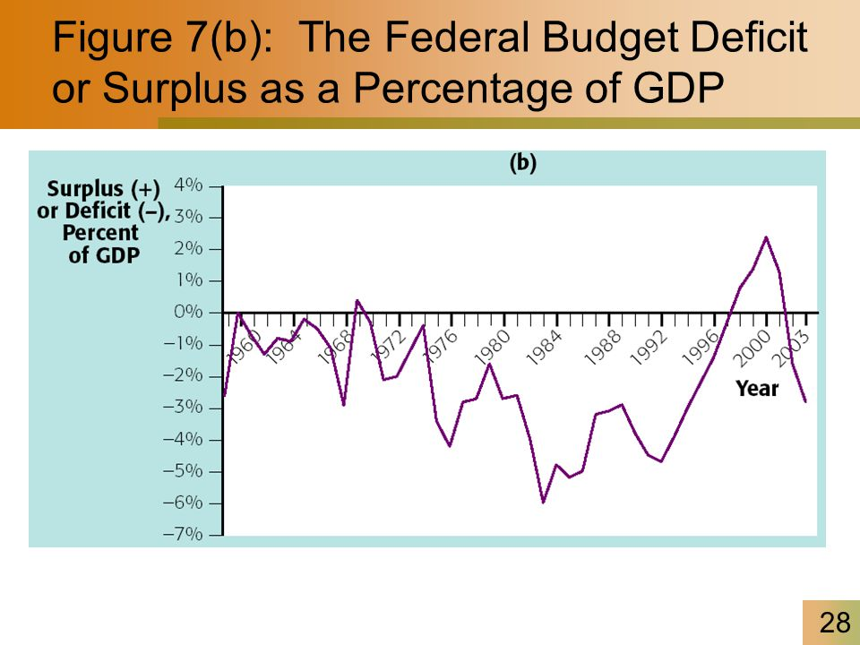 28 Figure 7(b): The Federal Budget Deficit or Surplus as a Percentage of GDP
