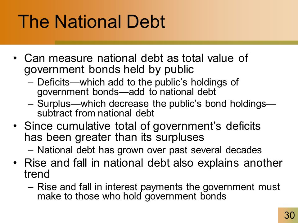 30 The National Debt Can measure national debt as total value of government bonds held by public –Deficits—which add to the public's holdings of gover