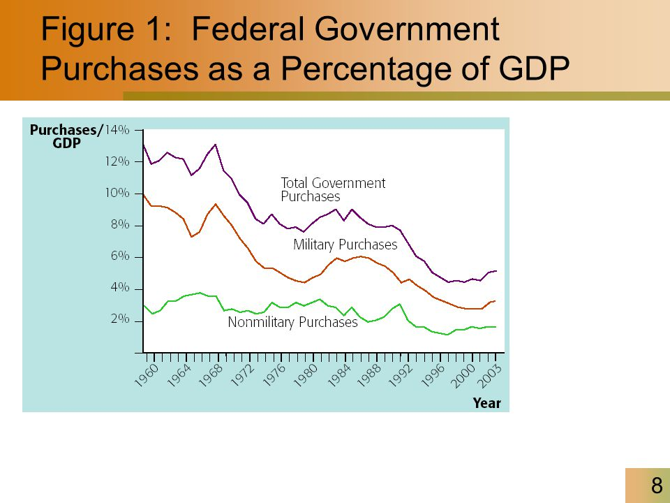 8 Figure 1: Federal Government Purchases as a Percentage of GDP