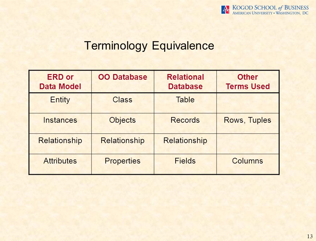 13 Terminology Equivalence ERD or Data Model OO DatabaseRelational Database Other Terms Used EntityClassTable InstancesObjectsRecordsRows, Tuples Relationship AttributesPropertiesFieldsColumns