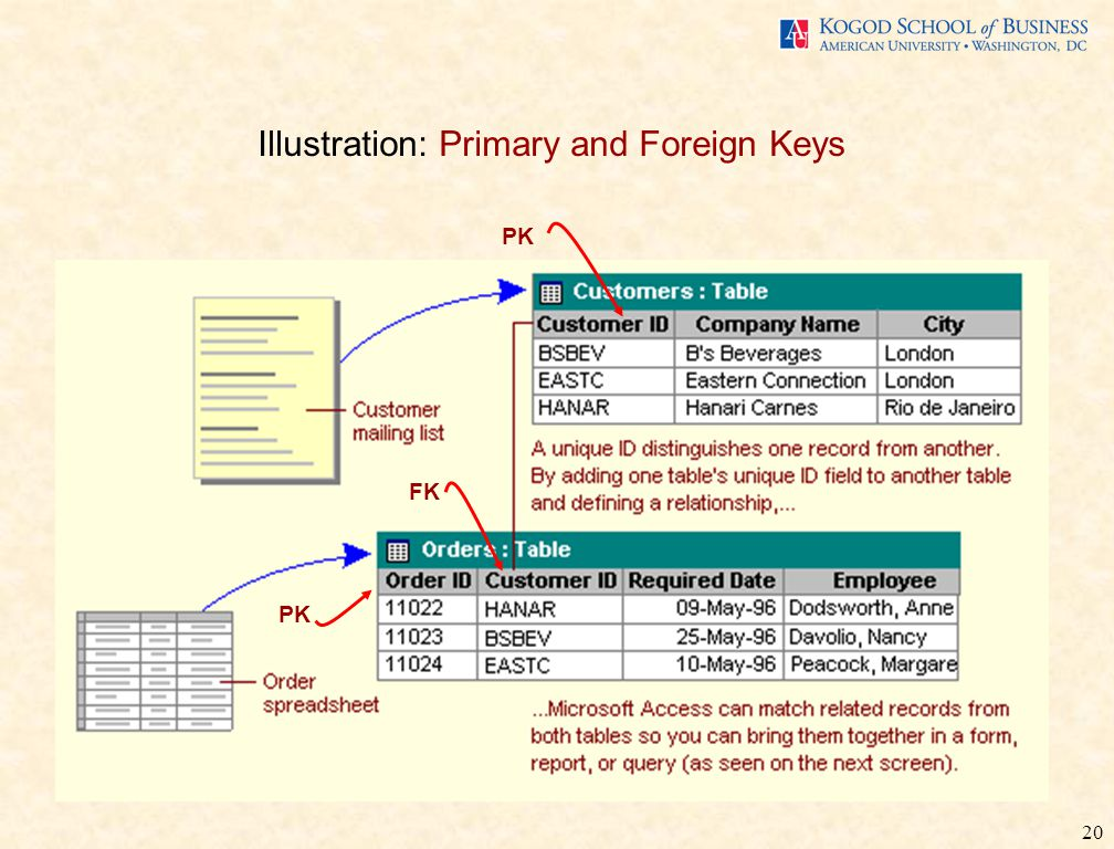 20 Illustration: Primary and Foreign Keys PK FK