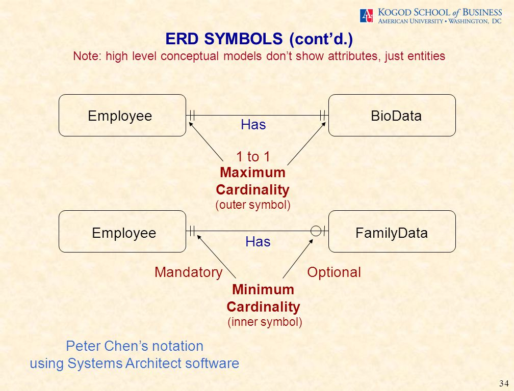 34 ERD SYMBOLS (cont'd.) Note: high level conceptual models don't show attributes, just entities 1 to 1 Maximum Cardinality (outer symbol) Minimum Cardinality (inner symbol) MandatoryOptional EmployeeBioData EmployeeFamilyData Has Peter Chen's notation using Systems Architect software