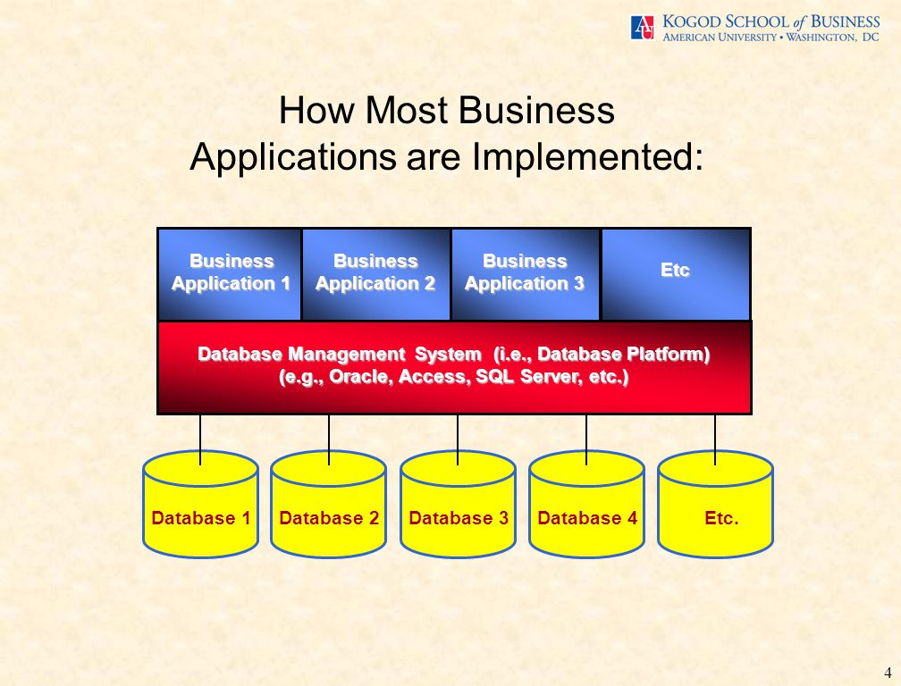 4 Database Management System (i.e., Database Platform) (e.g., Oracle, Access, SQL Server, etc.) Business Application 1 How Most Business Applications are Implemented: Database 2 Business Application 2 Business Application 3 Etc Database 3 Database 4 Etc.