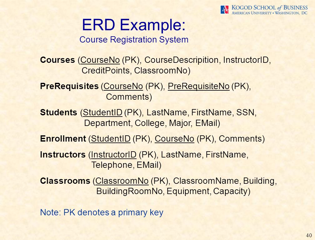 40 ERD Example: Course Registration System Courses (CourseNo (PK), CourseDescripition, InstructorID, CreditPoints, ClassroomNo) PreRequisites (CourseNo (PK), PreRequisiteNo (PK), Comments) Students (StudentID (PK), LastName, FirstName, SSN, Department, College, Major, EMail) Enrollment (StudentID (PK), CourseNo (PK), Comments) Instructors (InstructorID (PK), LastName, FirstName, Telephone, EMail) Classrooms (ClassroomNo (PK), ClassroomName, Building, BuildingRoomNo, Equipment, Capacity) Note: PK denotes a primary key