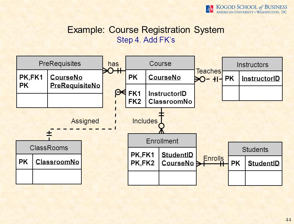 44 Example: Course Registration System Step 4.