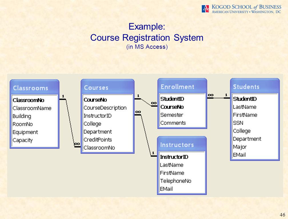 46 Example: Course Registration System (in MS Access)