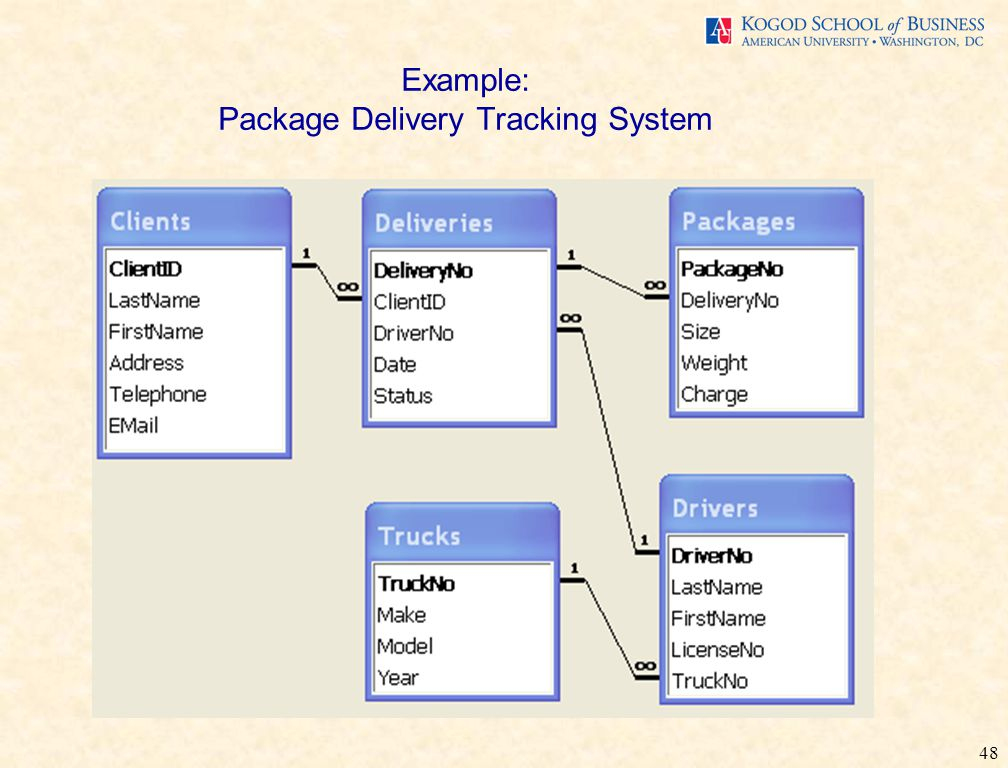 48 Example: Package Delivery Tracking System