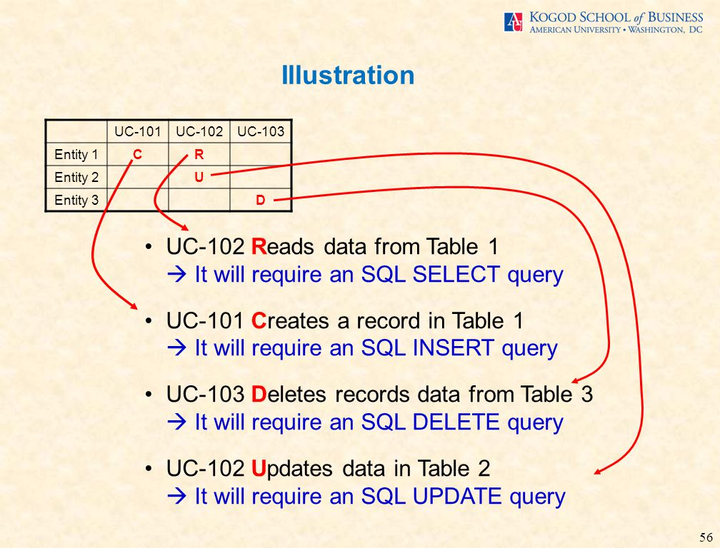 56 Illustration UC-101UC-102UC-103 Entity 1CR Entity 2U Entity 3D UC-102 Reads data from Table 1  It will require an SQL SELECT query UC-101 Creates a record in Table 1  It will require an SQL INSERT query UC-103 Deletes records data from Table 3  It will require an SQL DELETE query UC-102 Updates data in Table 2  It will require an SQL UPDATE query