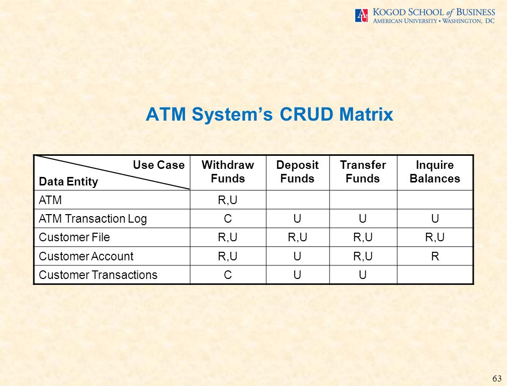 63 ATM System's CRUD Matrix Use Case Data Entity Withdraw Funds Deposit Funds Transfer Funds Inquire Balances ATMR,U ATM Transaction LogCUUU Customer FileR,U Customer AccountR,UU R Customer TransactionsCUU