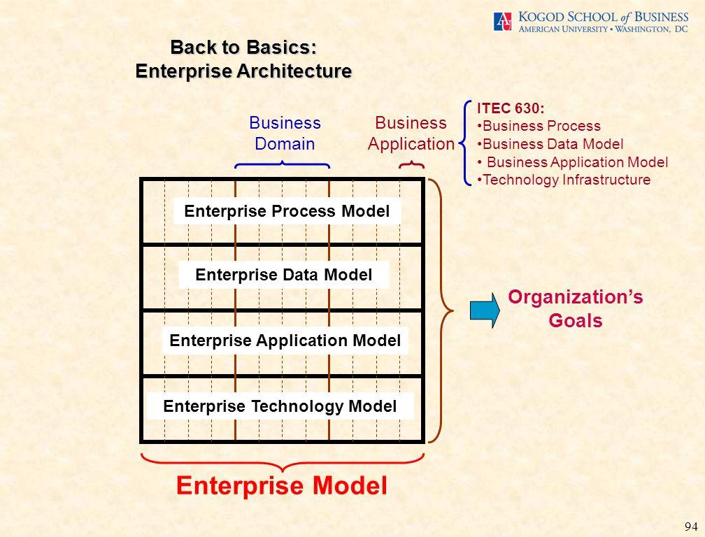 94 Back to Basics: Enterprise Architecture Organization's Goals Business Application Enterprise Model Enterprise Process Model Enterprise Technology M