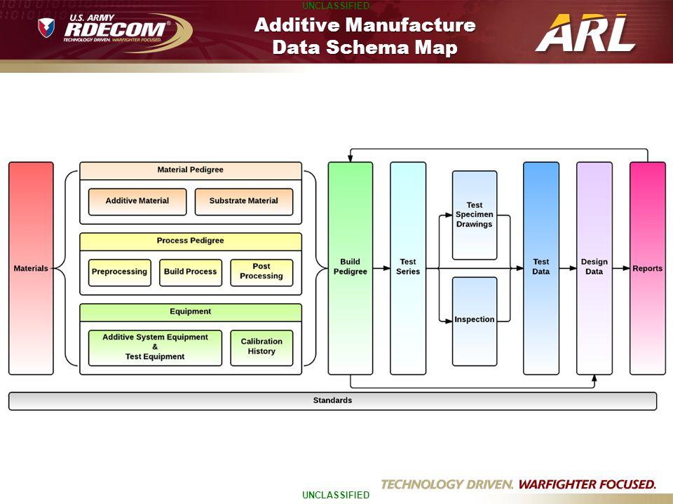 UNCLASSIFIED Additive Manufacture Data Schema Map