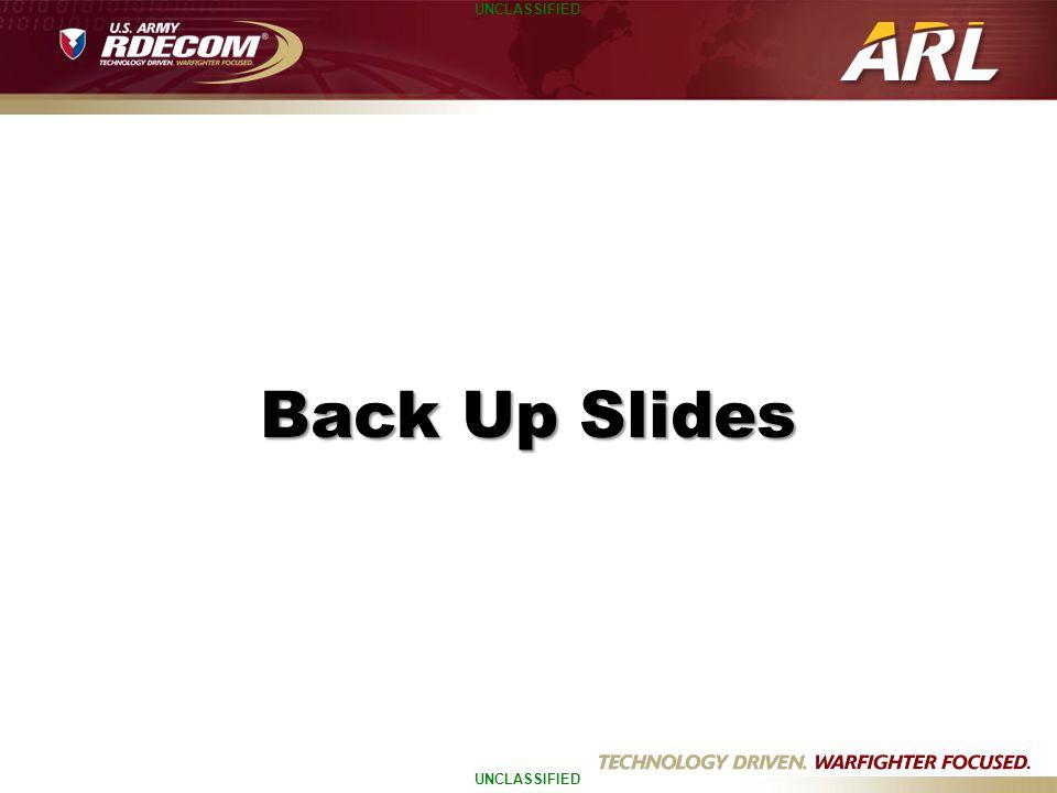 UNCLASSIFIED Back Up Slides
