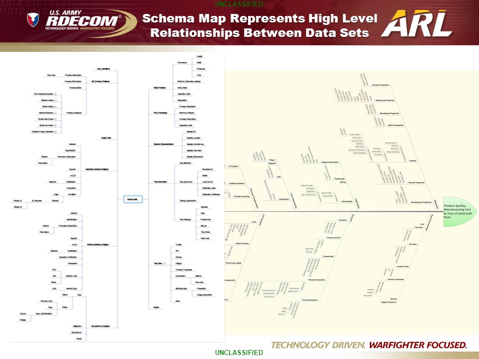UNCLASSIFIED Schema Map Represents High Level Relationships Between Data Sets