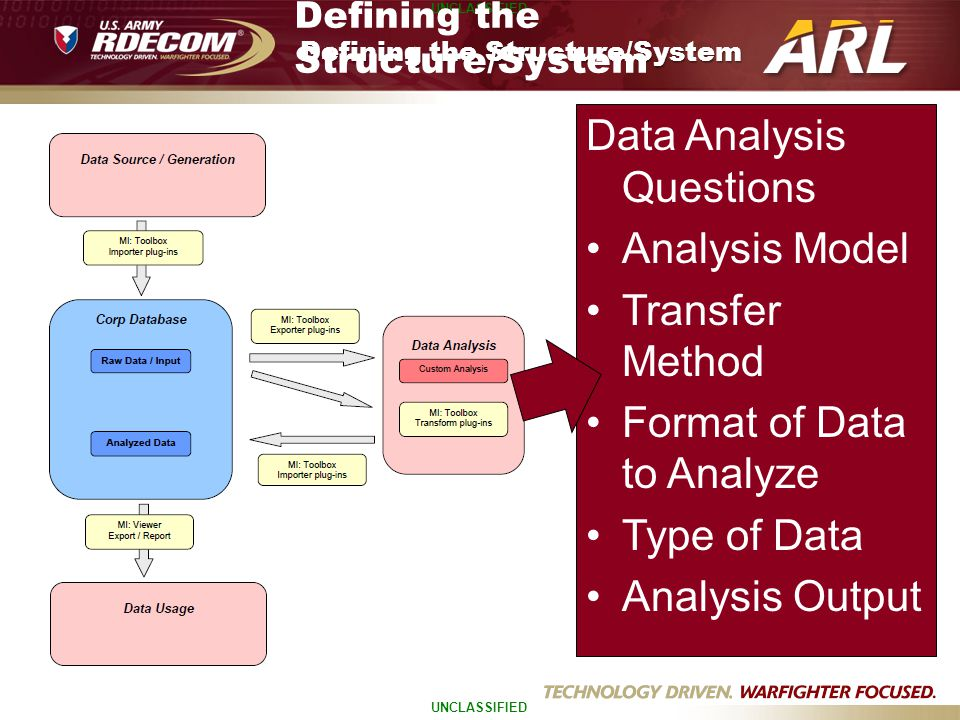 UNCLASSIFIED Defining the Structure/System Data Analysis Questions Analysis Model Transfer Method Format of Data to Analyze Type of Data Analysis Outp