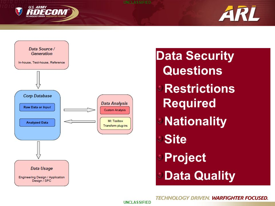 UNCLASSIFIED Data Security Questions Restrictions Required Nationality Site Project Data Quality