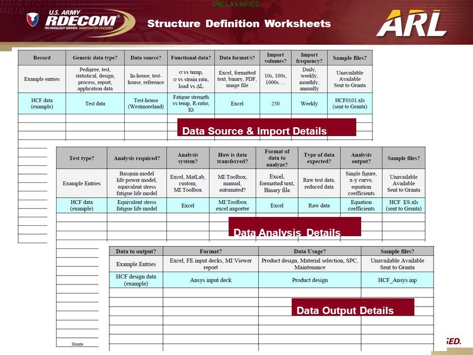 UNCLASSIFIED Structure Definition Worksheets Data Output Details Data Source & Import Details Data Analysis Details