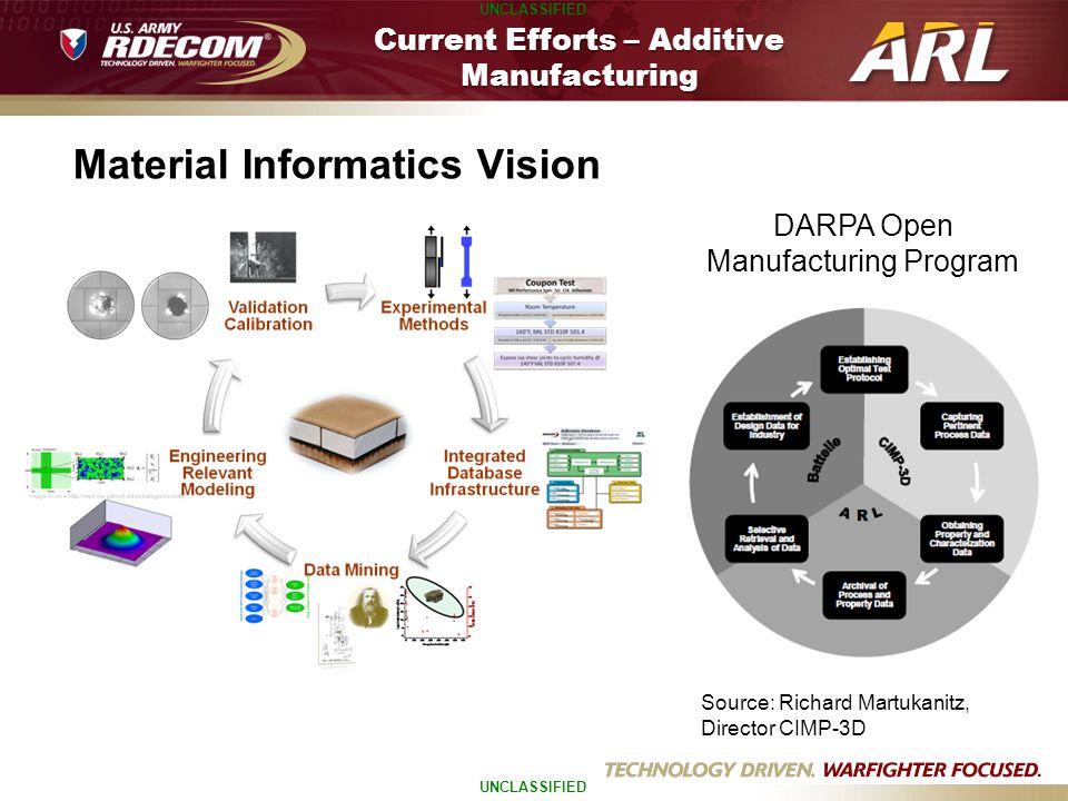 Current Efforts – Additive Manufacturing DARPA Open Manufacturing Program Source: Richard Martukanitz, Director CIMP-3D Material Informatics Vision