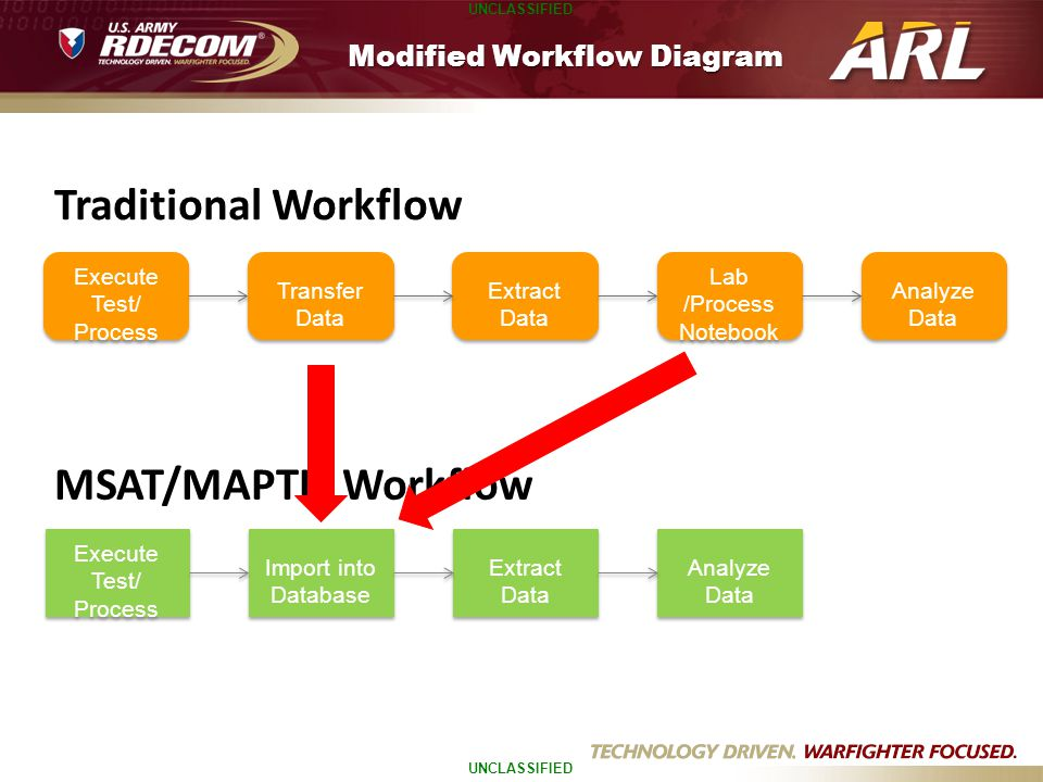 UNCLASSIFIED Modified Workflow Diagram Transfer Data Execute Test/ Process Extract Data Execute Test/ Process Lab /Process Notebook Analyze Data Impor