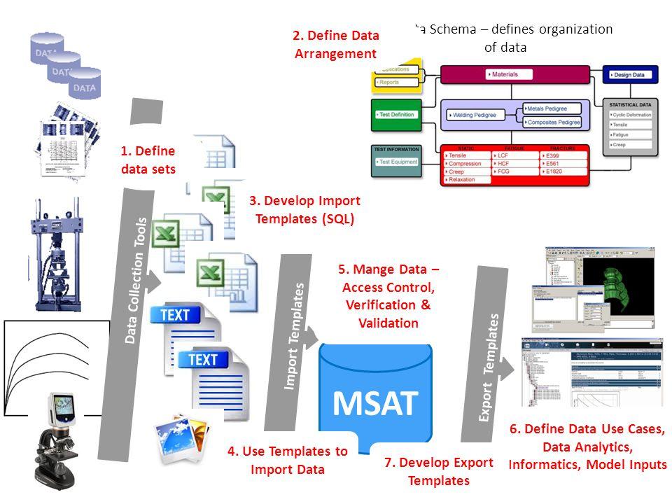 UNCLASSIFIED MSAT Import Templates Data Collection Tools Data Schema – defines organization of data 1. Define data sets 2. Define Data Arrangement 3.