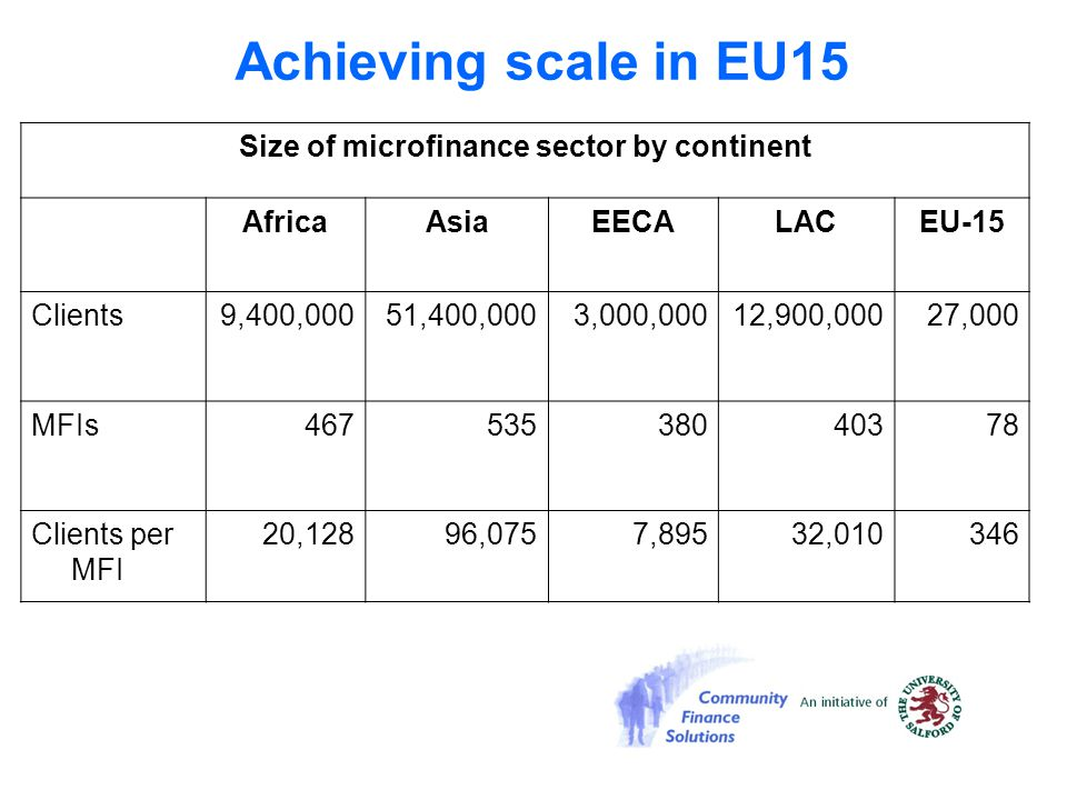 Achieving scale in EU15 Size of microfinance sector by continent AfricaAsiaEECALACEU-15 Clients9,400,00051,400,0003,000,00012,900,00027,000 MFIs467535