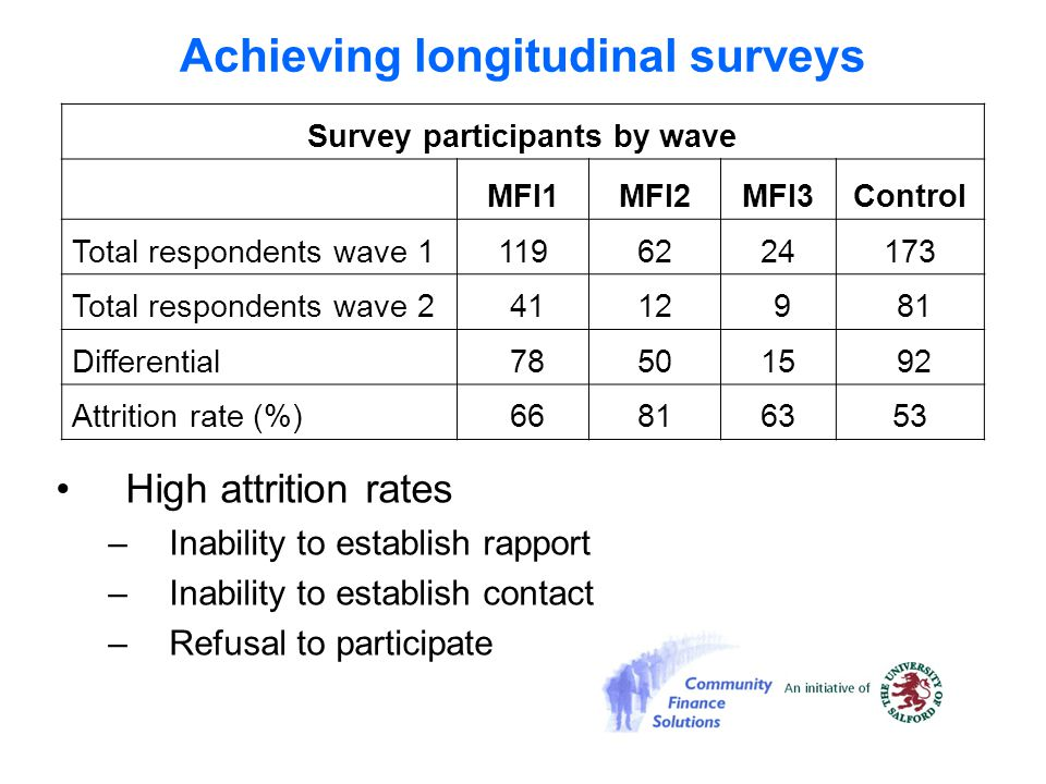 Achieving longitudinal surveys High attrition rates –Inability to establish rapport –Inability to establish contact –Refusal to participate Survey par