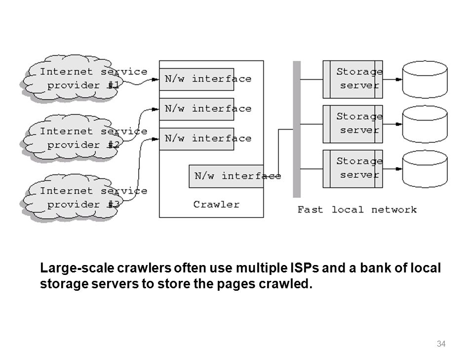 34 Large-scale crawlers often use multiple ISPs and a bank of local storage servers to store the pages crawled.