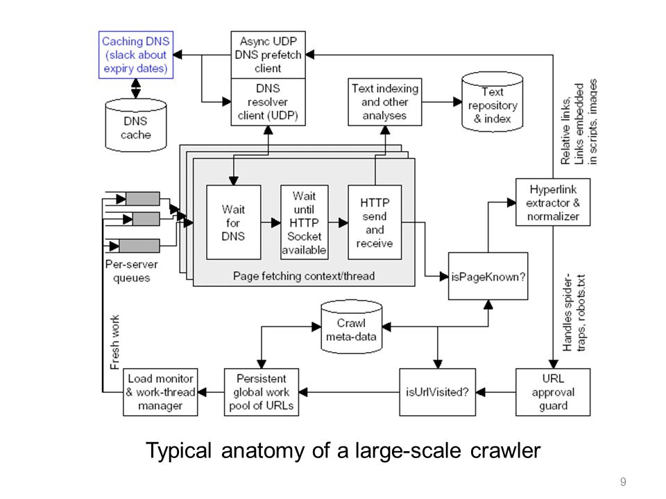 9 Typical anatomy of a large-scale crawler