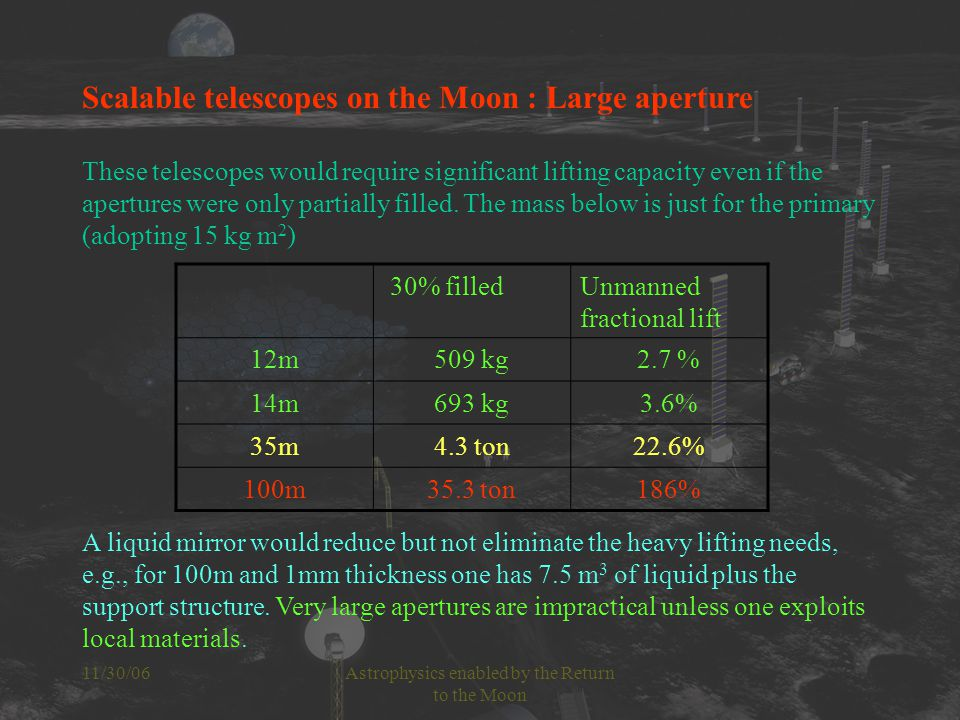 11/30/06Astrophysics enabled by the Return to the Moon Scalable telescopes on the Moon : Large aperture These telescopes would require significant lifting capacity even if the apertures were only partially filled.