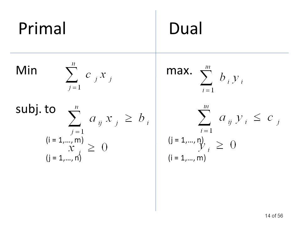 14 of 56 Minmax. subj. to (i = 1,…, m) (j = 1,…, n) (j = 1,…, n) (i = 1,…, m) PrimalDual