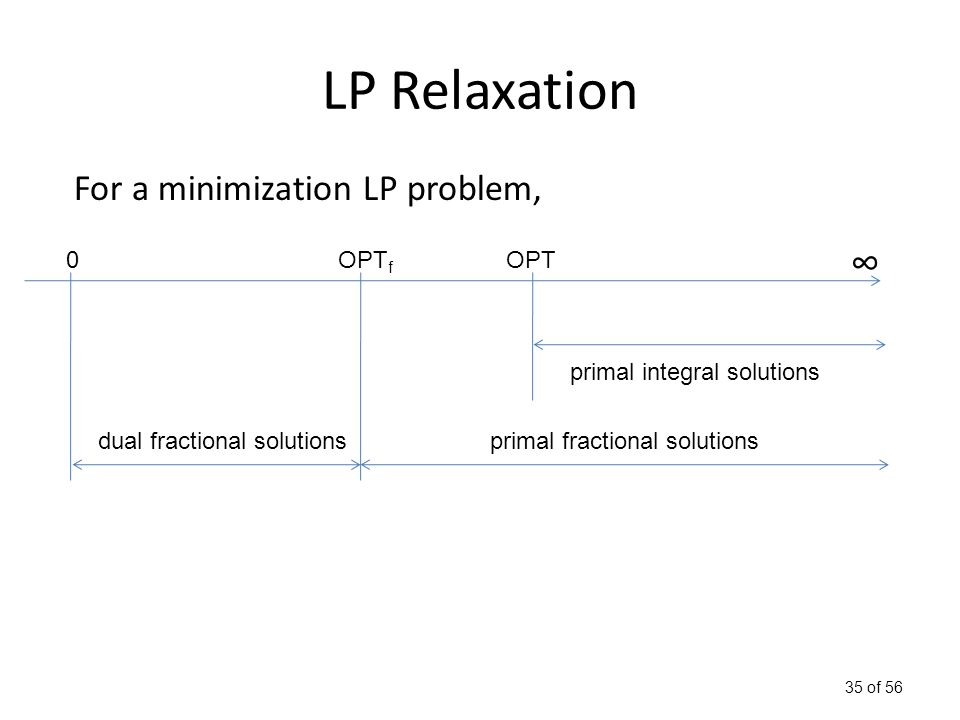 35 of 56 LP Relaxation 0OPT f ∞ dual fractional solutionsprimal fractional solutions OPT primal integral solutions For a minimization LP problem,