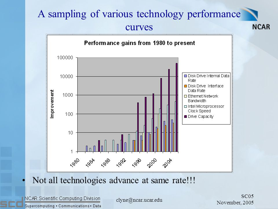 SC05 November, 2005 clyne@ncar.ucar.edu A sampling of various technology performance curves Not all technologies advance at same rate!!!